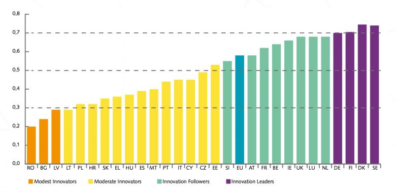 Innovationsstärke der EU-Staaten im Vergleich. (Quelle: Innovation Union Scoreboard 2015)