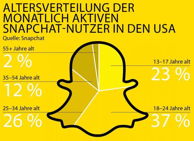 Snapchat_Grafik_3