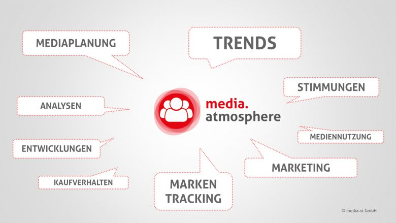 media.atmosphere analysiert aktuelle Stimmungsbilder