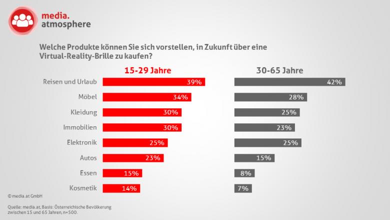 Produkterlebnisse über VR // Quelle: media.at, Basis: Österreichische Bevölkerung zwischen 15 und 65 Jahren, n=500