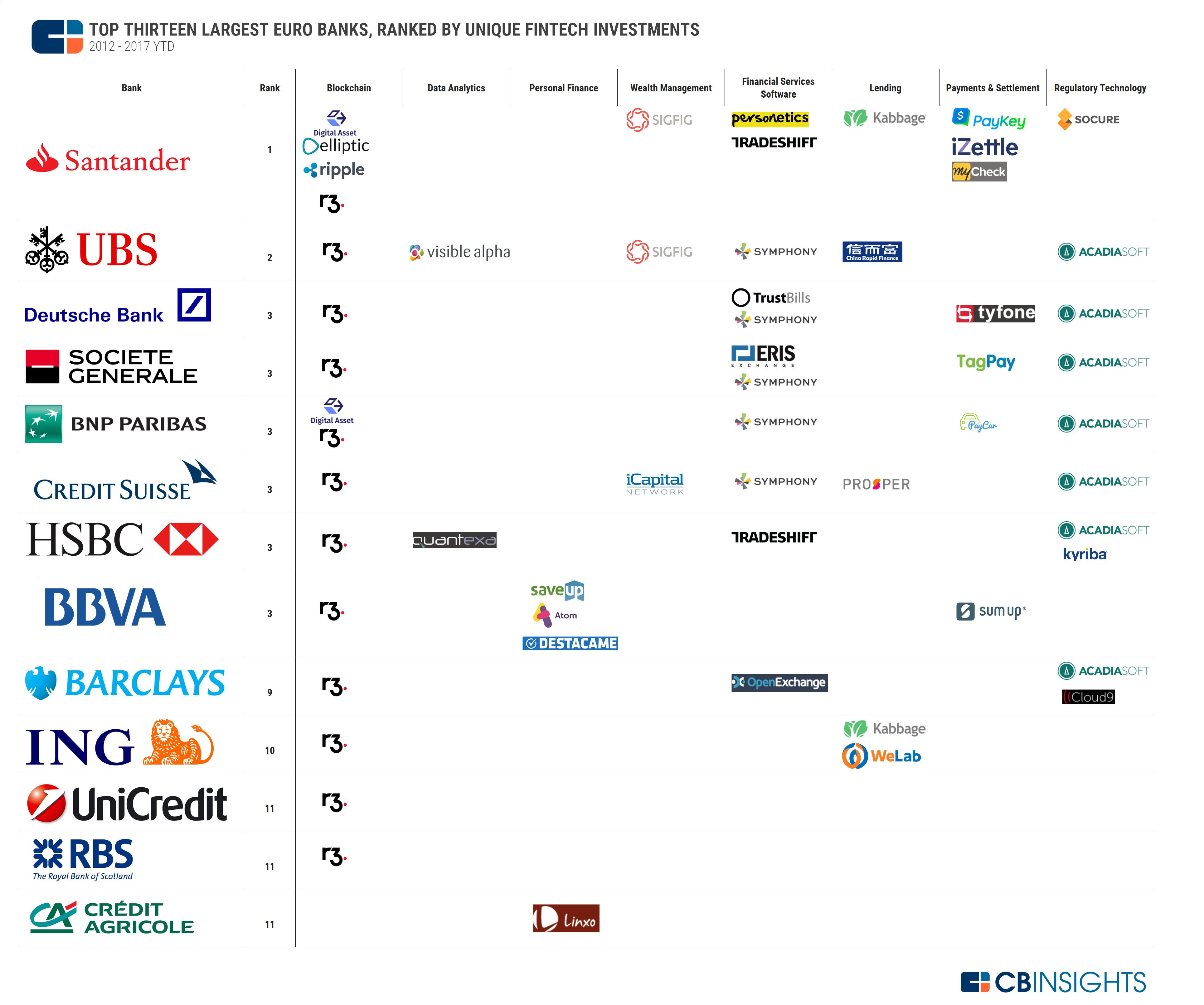 Die Investments der europäischen Großbanken im Überblick. © CB Insights