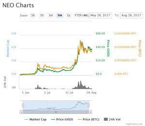 3_Monats-Analyse von Neo. © coinmarketcap