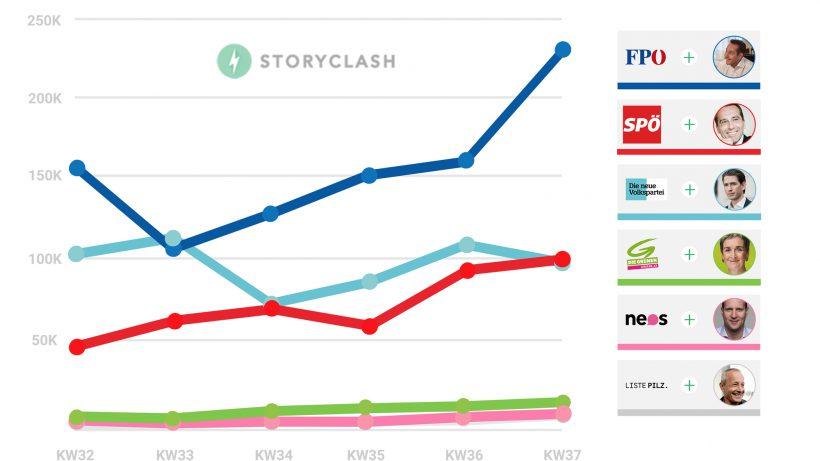 Die Storyclash-Statistik für KW 37. © Storyclash