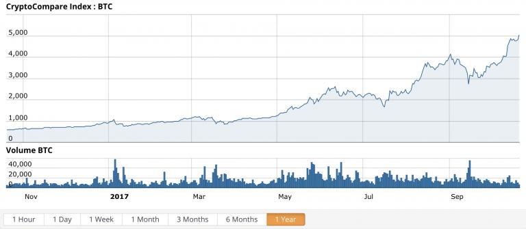 wie viel euro ist 1 bitcoin wert