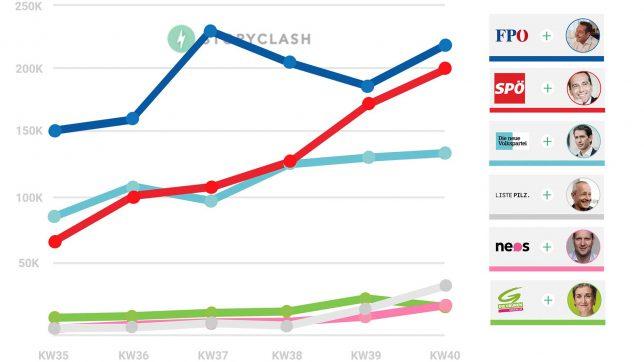 Storyclash-Analyse für die KW 40. © Storyclash