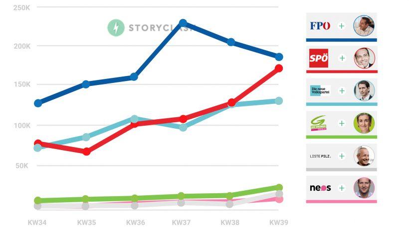 Chart zu KW 39. © Storyclash