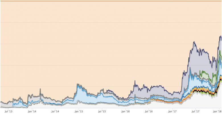 Bitcoin verliert Marktanteile. © CoinMarketCap