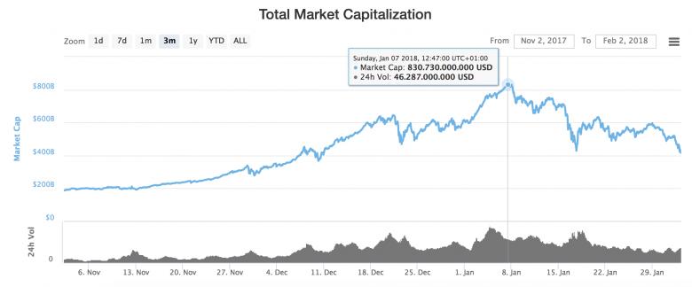 Marktkapitalisierung der letzten drei Monate. © CoinMarketCap