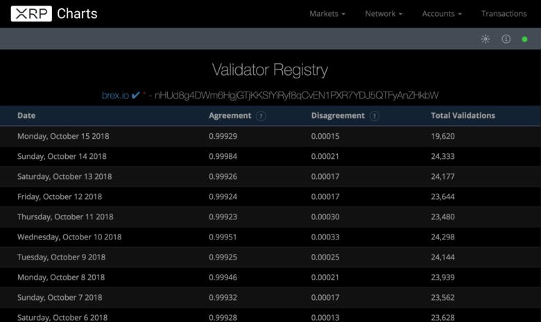Chart über verifizierte XRP-Transaktionen durch BREX.