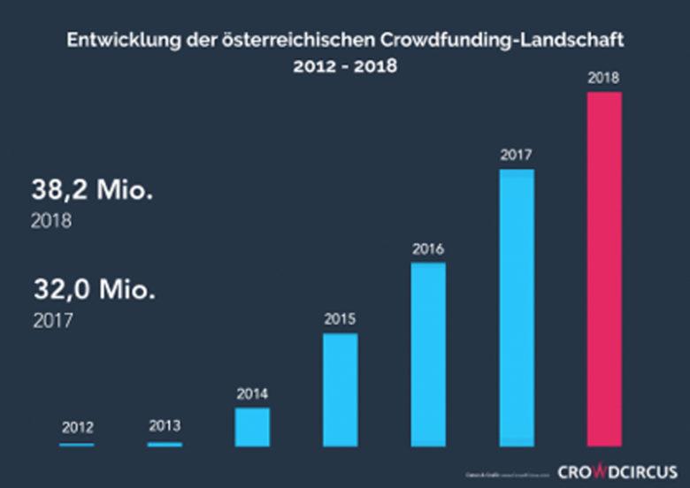 Crowdfunding in Österreich seit 2013. © CrowdCircus