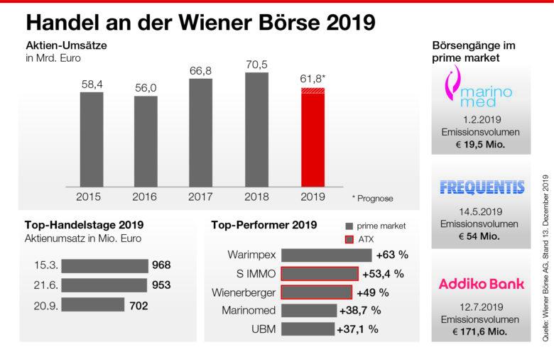 © Wiener Börse