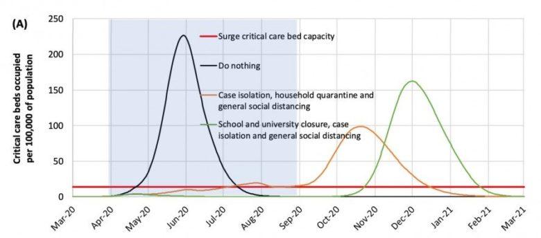 Wenn die volle soziale Distanzierung und andere Maßnahmen für fünf Monate auferlegt und dann aufgehoben werden, kommt die Pandemie zurück. © IMPERIAL COLLEGE COVID-19 RESPONSE TEAM