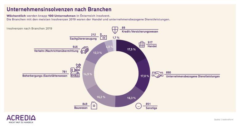 Infografik: Insolvenzen in Österreich 2019. © Acredia