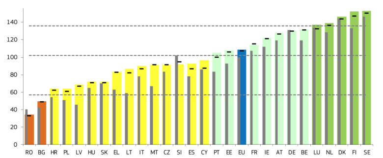 © European Innovation Scoreboard