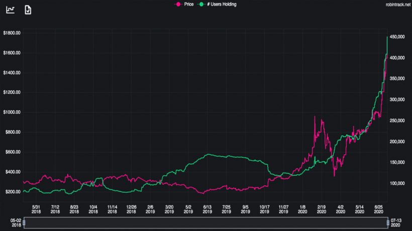 TSLA-Kurs vs. Zahl der investierten Robinhood-Nutzer. © Robintrack.net