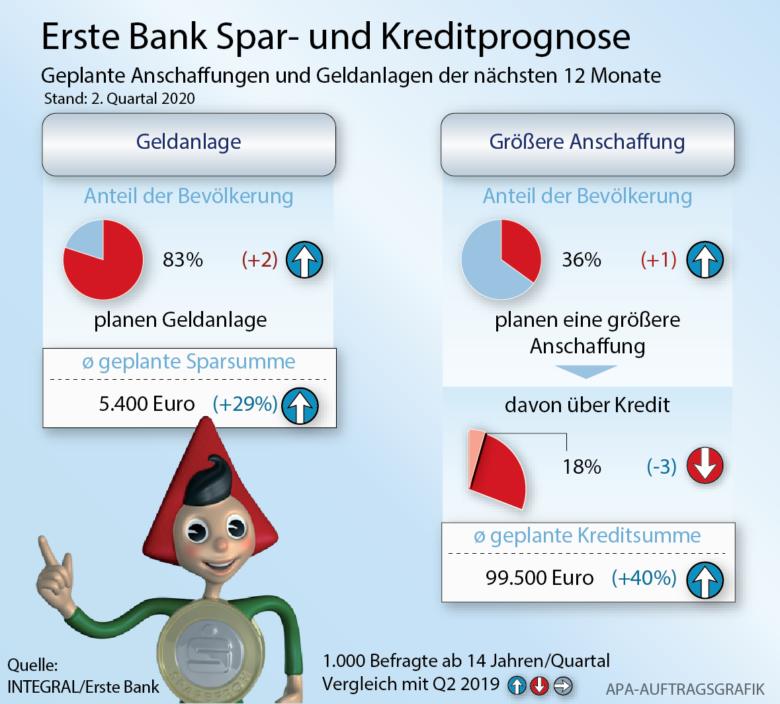© Erste Bank