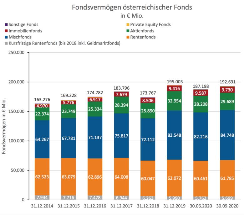 Quartalsbericht Asset Management Q3 2020. © FMA