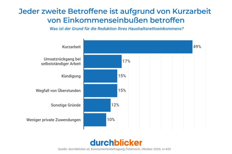 © Durchblicker