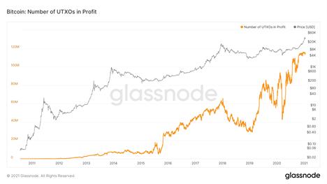 """UTXOs* steht für """"Unspent Transaction Output"""", also die BTC, die nicht verkauft wurden. Quelle: Glassnode"""