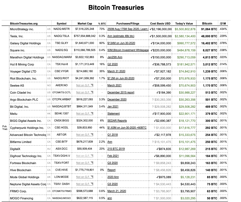 © BitcoinTreasuriers.org