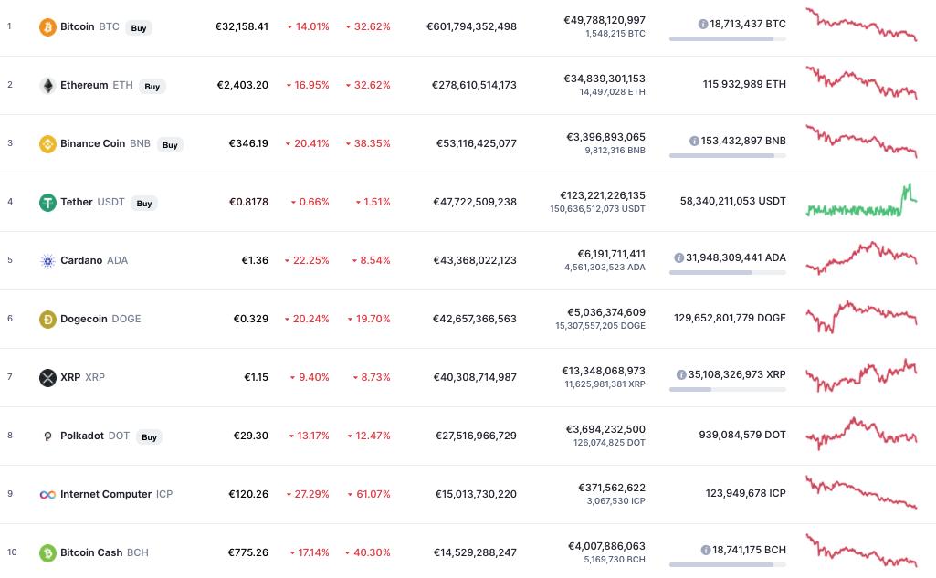 Ist der Kryptomarkt mehr absturzen?