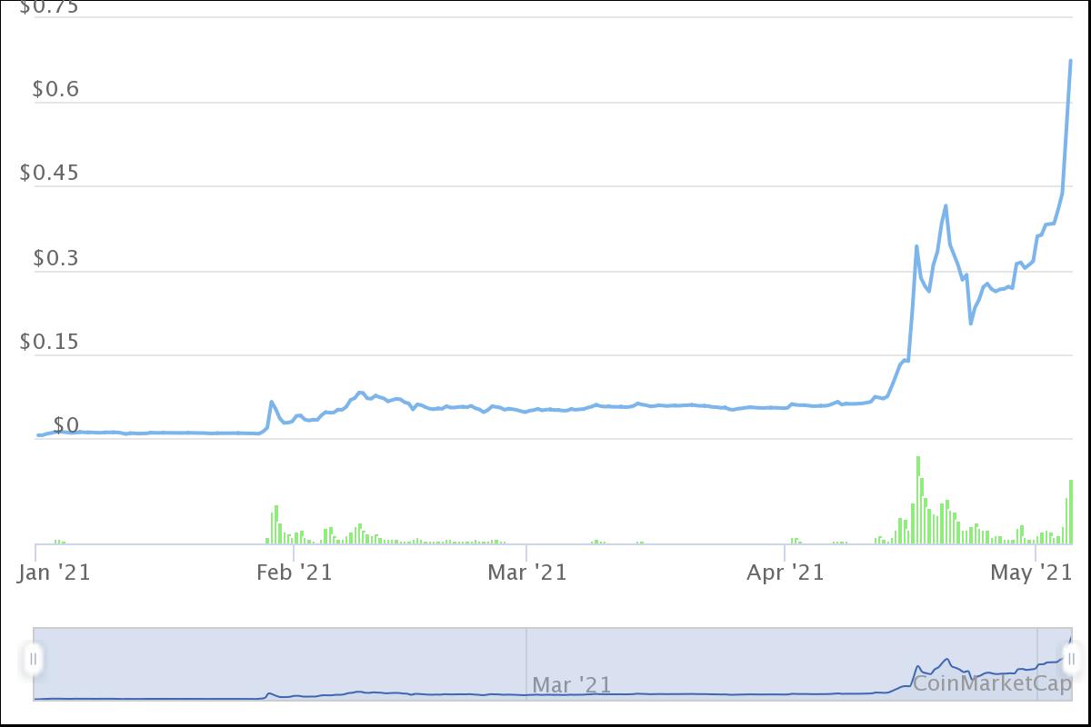 Dogecoin-Entwicklung seit Anfang 2021.