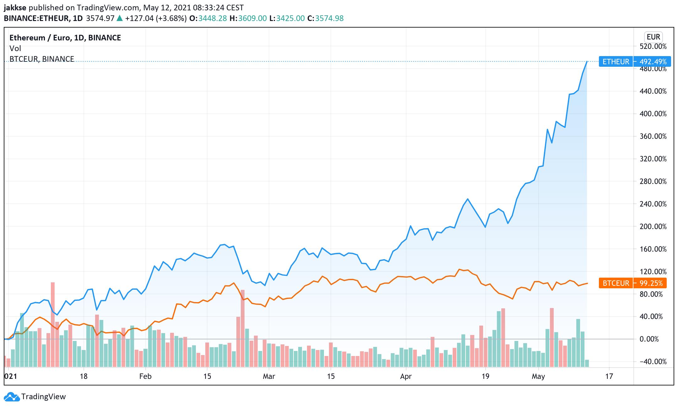 Ethereum vs. Bitcoin. © TradingView
