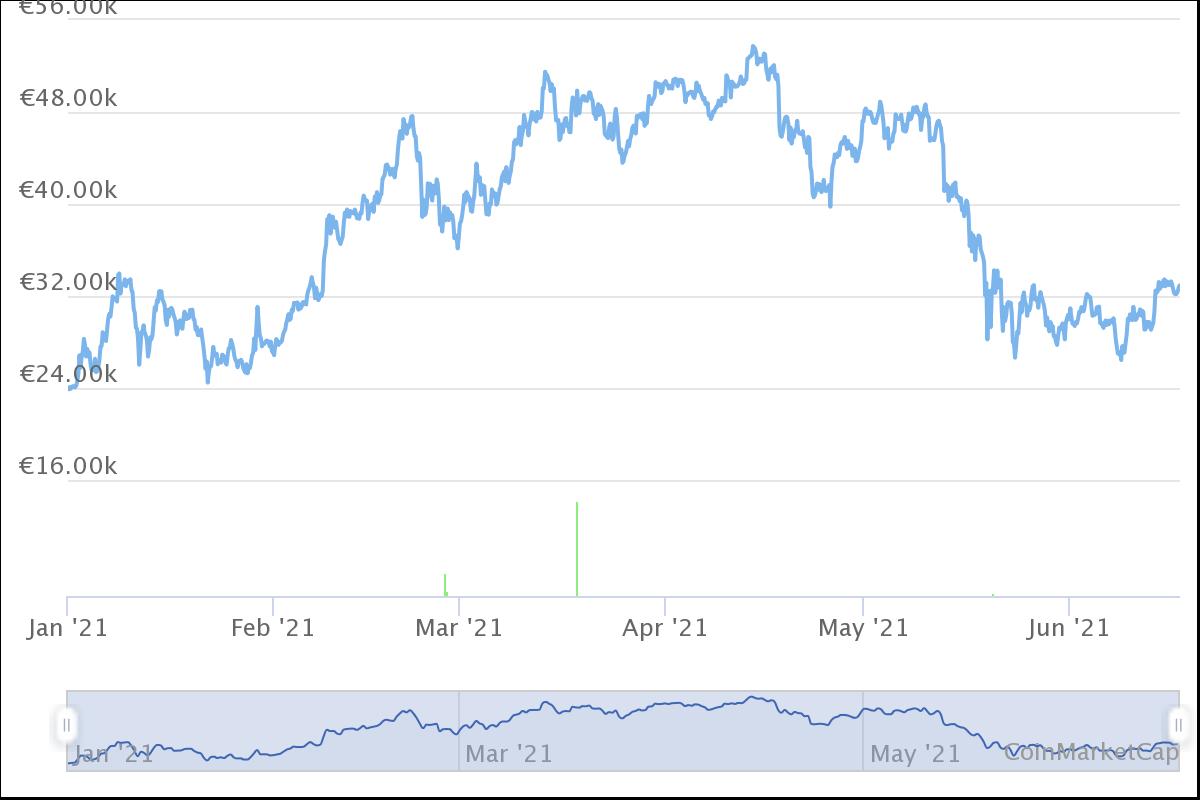 wird es eine größere investition als bitcoin geben? bitcoin invest bot