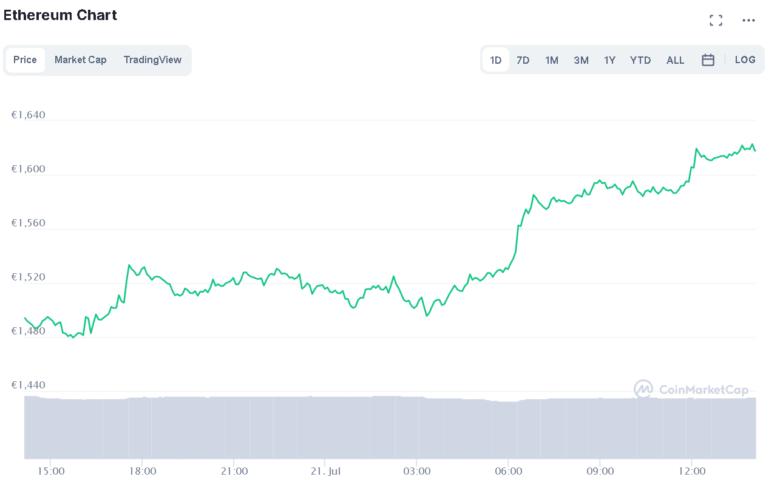 Der Ethereum-Chart der letzten 24 Stunden. © CoinMarketCap