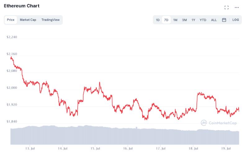 Der Ethereum-Chart der letzten sieben Tage. © CoinMarketCap