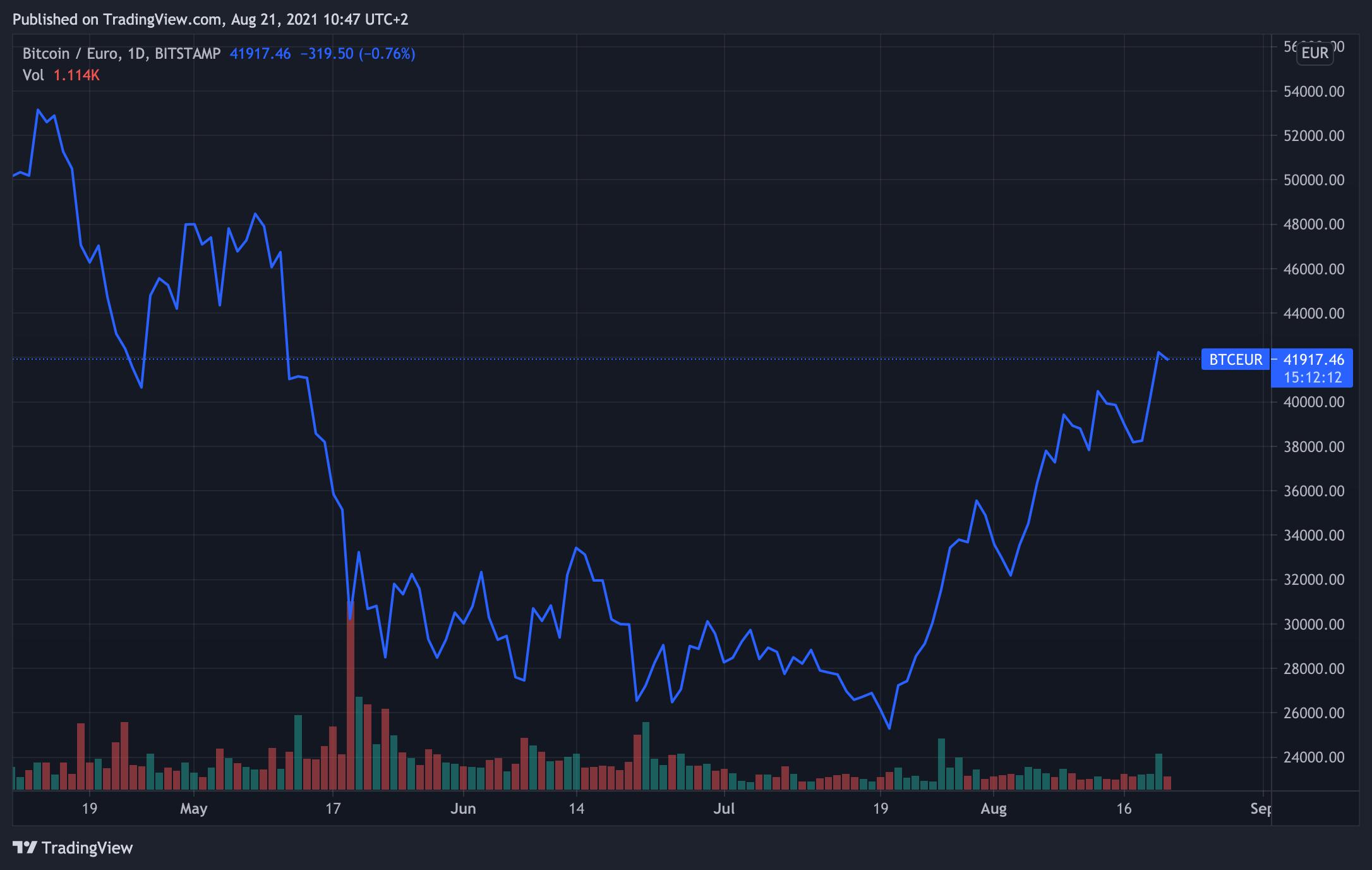 valore di bitcoin in libbre borsa di studio btc 2021 ultima data