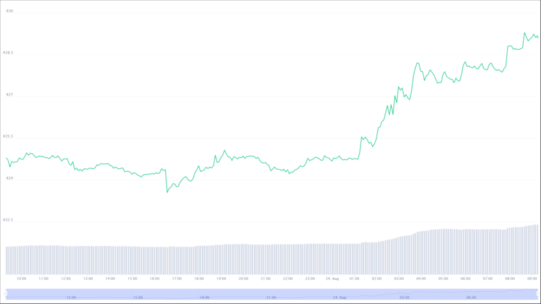 The Terra Chart for the last 24 hours.  © CoinMarketCap