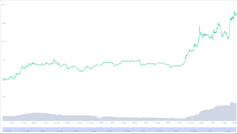 The Terra Chart for the last seven days.  © CoinMarketCap