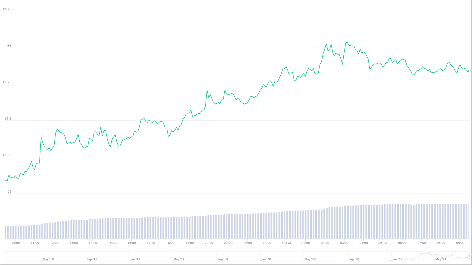 The theta chart for the last 24 hours.  © CoinMarketCap