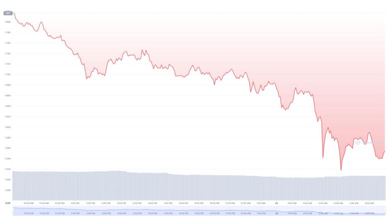 Der Algorand-Chart der letzten 24 Stunden. © CoinMarketCap