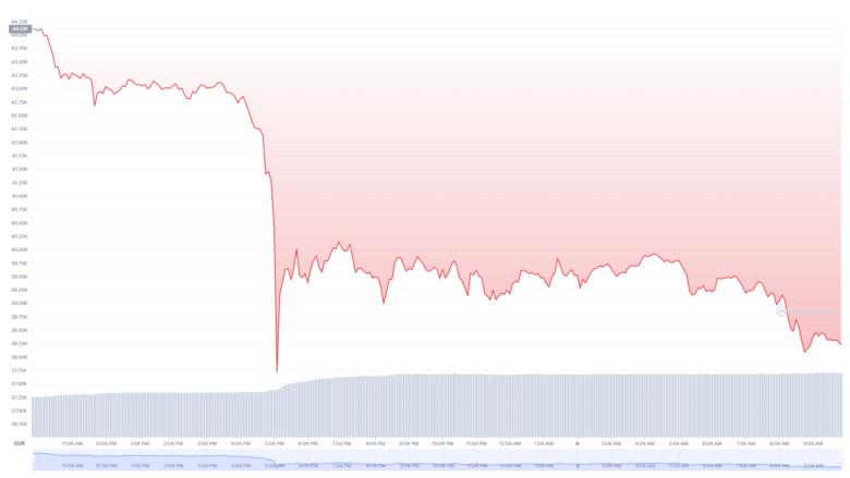 Der Bitcoin-Chart der letzten 24 Stunden. © CoinMarketCap