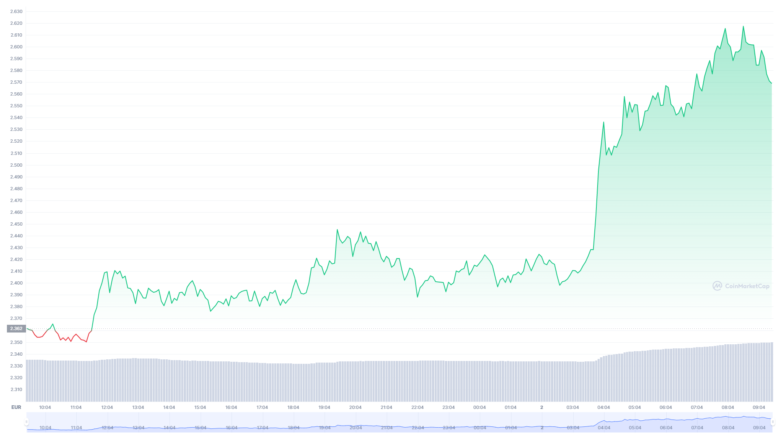 The Cardano chart for the last 24 hours.  © CoinMarketCap