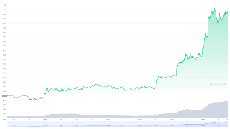 The Filecoin chart for the last seven days.  © CoinMarketCap