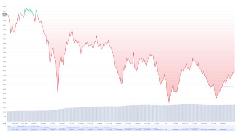 Der Terra-Chart der letzten 24 Stunden. © CoinMarketCap