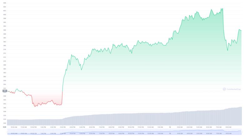 Der Binance Coin-Chart der letzten 24 Stunden. © CoinMarketCap
