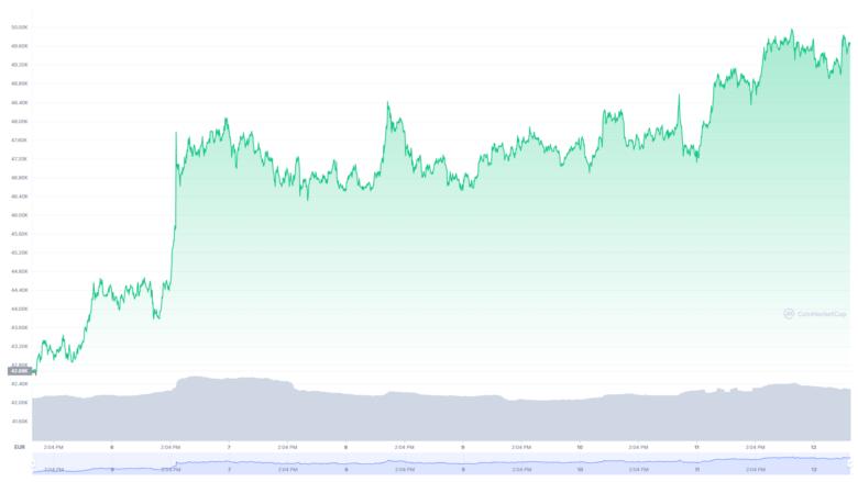 Der Bitcoin-Chart der letzten sieben Tage. © CoinMarketCap